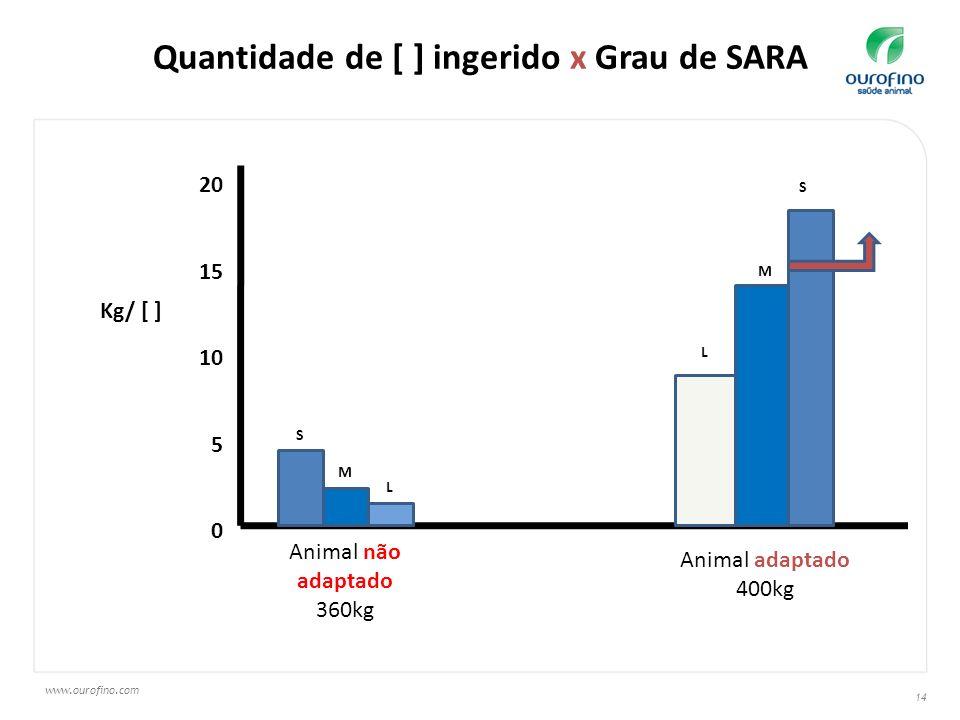 Quantidade de [ ] ingerido x Grau de SARA